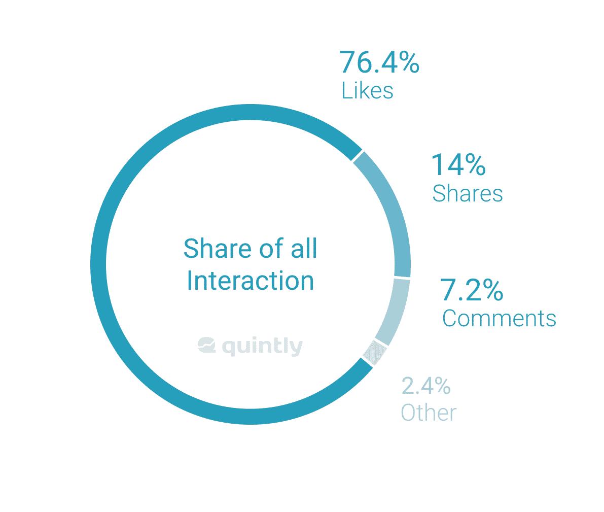 Facebook Reaction Study