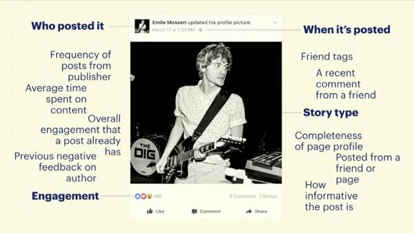 Facebook เลือกโพสท์ยังไงให้เราเห็นบนฟีด สรุป จากปากคำของ  รองประธาน Facebook 3