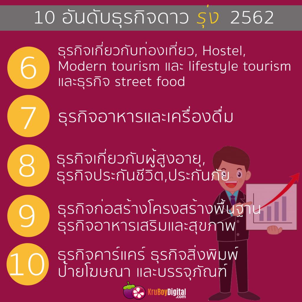 10 อันดับธุรกิจดาวรุ่ง 2562