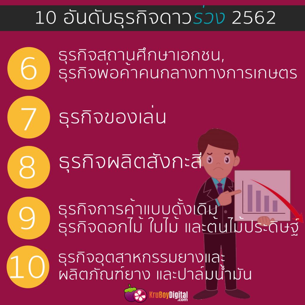 10 อันดับธุรกิจดาวร่วง 2562