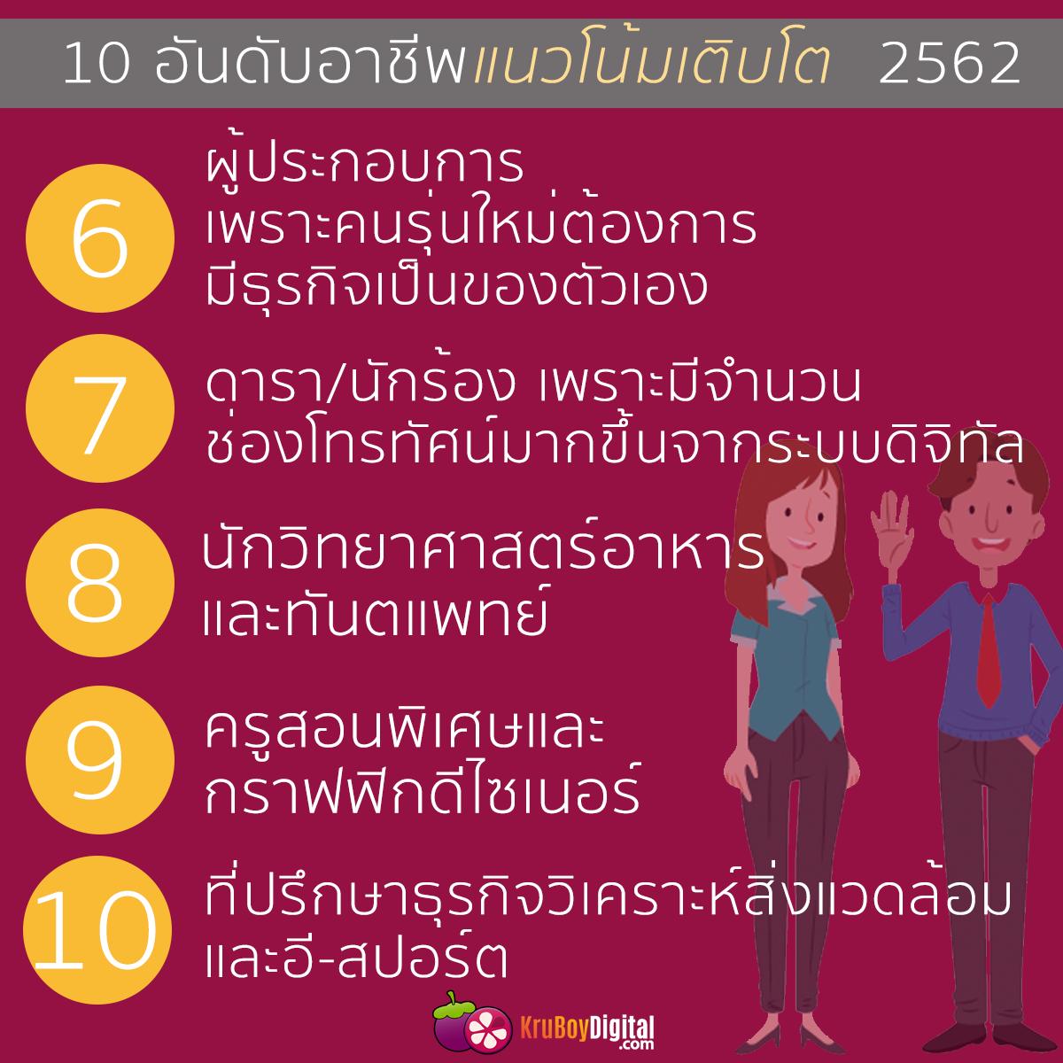 10 อาชีพที่มีแนวโน้มเติบโต