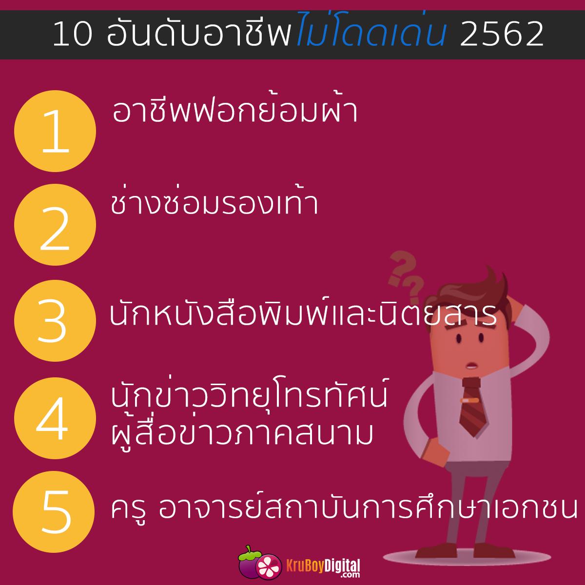 10 อาชีพที่มีไม่โดดเด่น