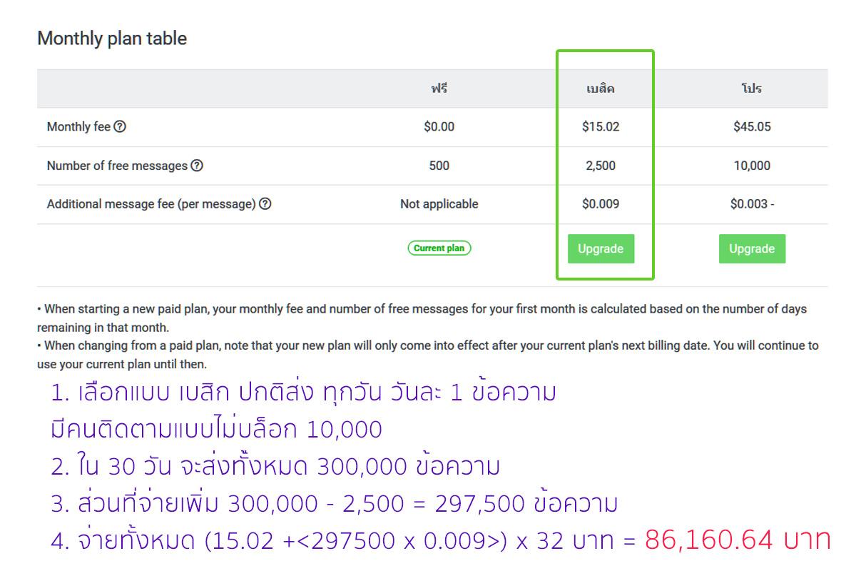 แบบ Basic ราคา Monthly plan ของ Line official account