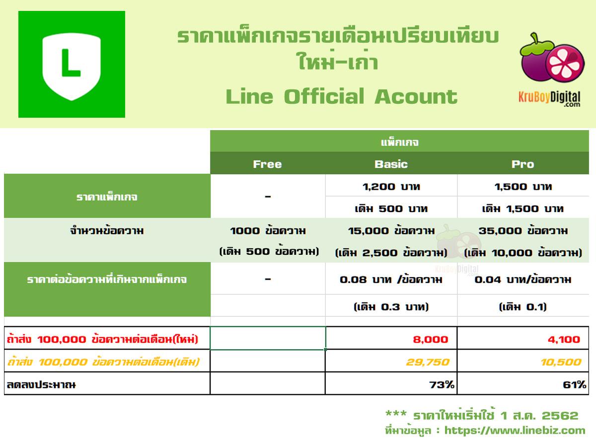 ราคา แพ็กเกจ Monthly Plan ของ Line Official Account หรือ Line@ เดิมอันใหม่