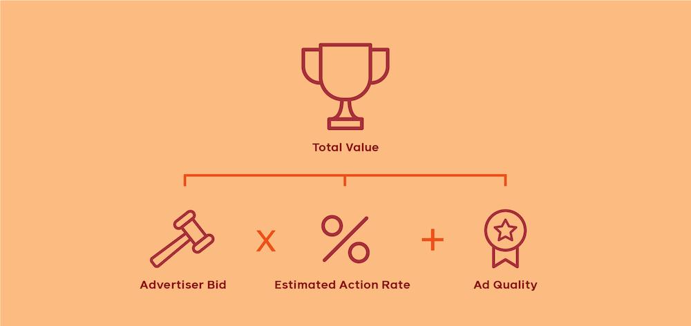 ยิง Ads ต้องคำนึงถึง Ads Total Value Quality